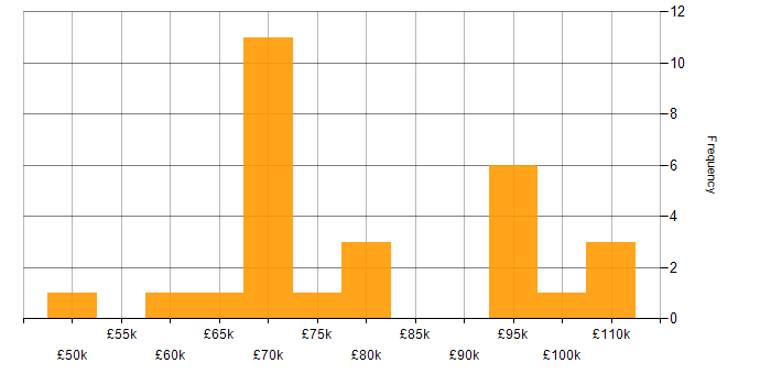 Salary histogram for Apache Flume in the UK