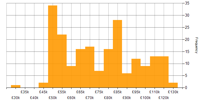 Salary histogram for Apache Hive in the UK