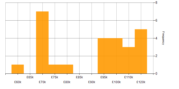 Salary histogram for Apache Pig in London