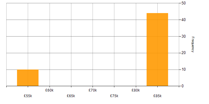 Salary histogram for Apache Solr in the South East