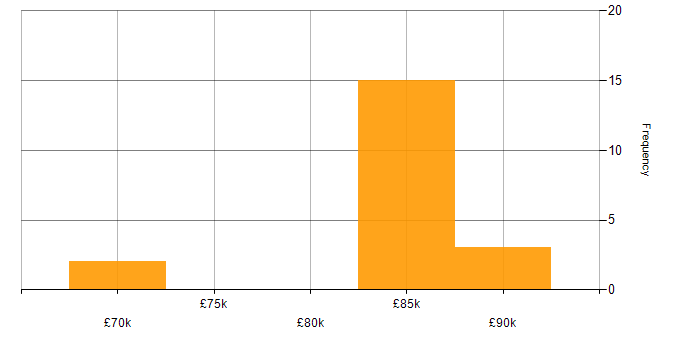 Salary histogram for Apache Solr in the West Midlands