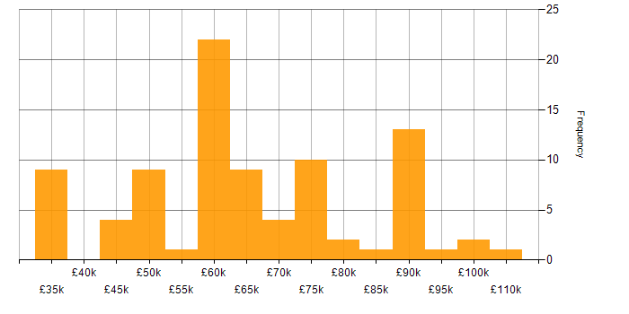 Salary histogram for Apache Spark in the South East