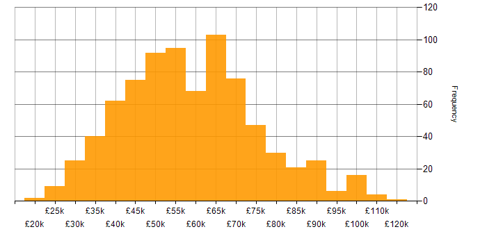 Salary histogram for API Testing in the UK