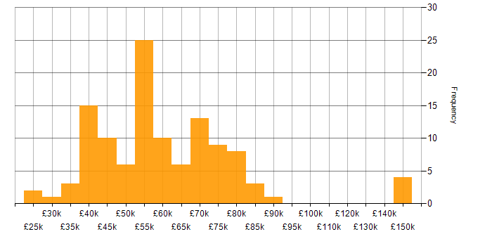 Salary histogram for APMP in the UK