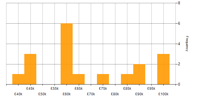 Salary histogram for AppDynamics in London