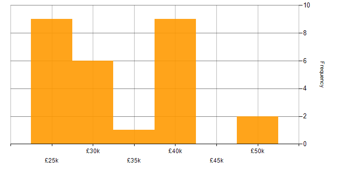 Salary histogram for Apple in Surrey