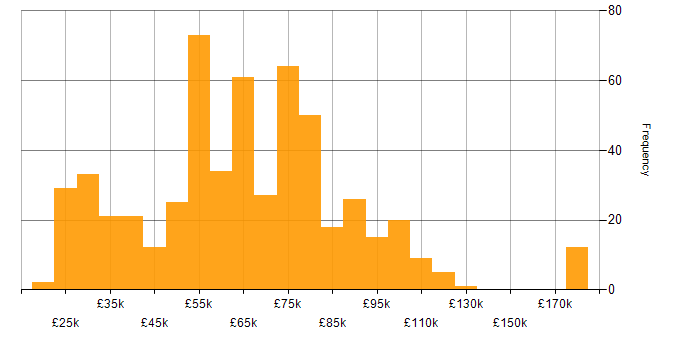 Salary histogram for Apple iOS in London