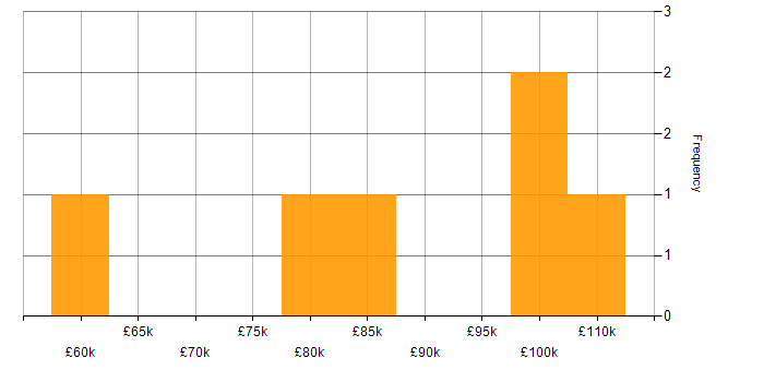 Salary histogram for Apple Swift in the City of London