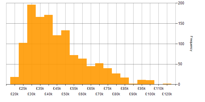 Salary histogram for Applications Support in the UK