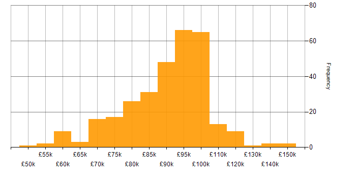 Salary histogram for Architect in the City of London