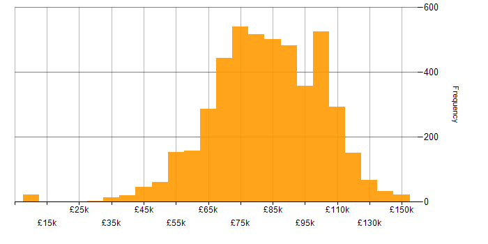 Salary histogram for Architect in the UK
