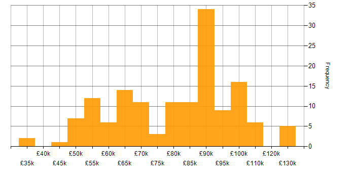 Salary histogram for Artifactory in England
