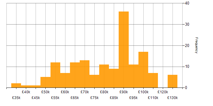 Salary histogram for Artifactory in the UK
