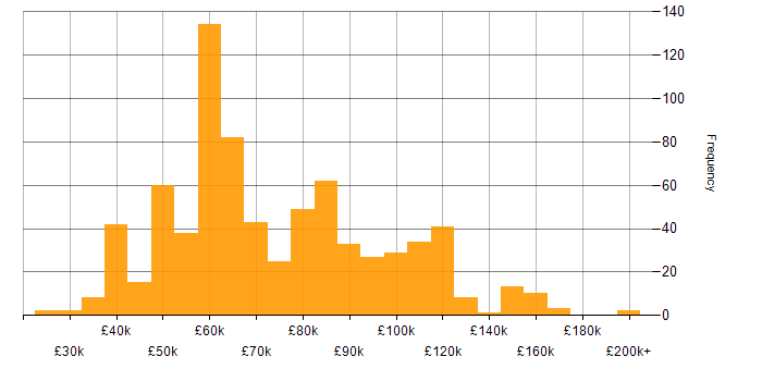 Salary histogram for ASP.NET in London