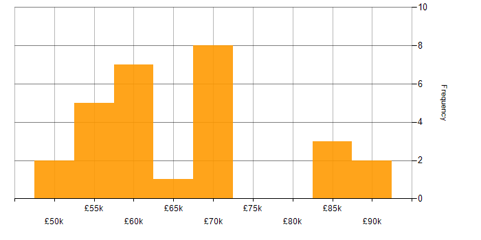 Salary histogram for ASP.NET MVC in the City of London