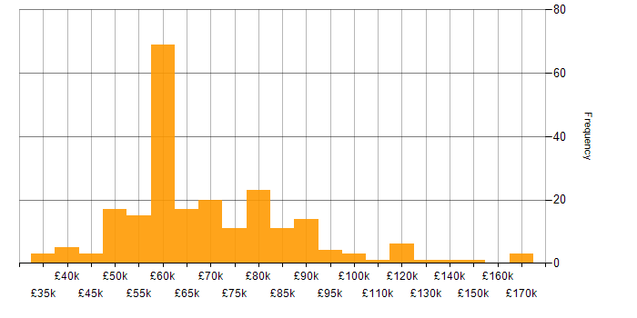 Salary histogram for ASP.NET MVC in London