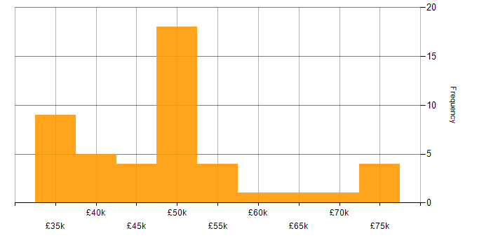 Salary histogram for ASP.NET MVC in the North of England