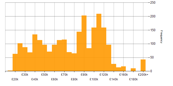 Salary histogram for Asset Management in the UK