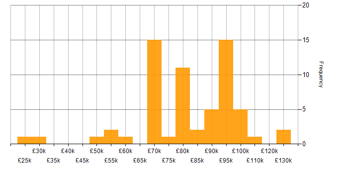 Salary histogram for Atlassian in the City of London