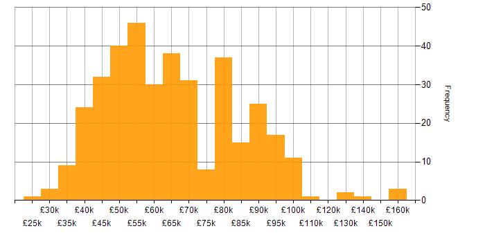 Salary histogram for Atlassian in England