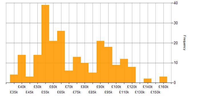 Salary histogram for Atlassian Bamboo in the UK