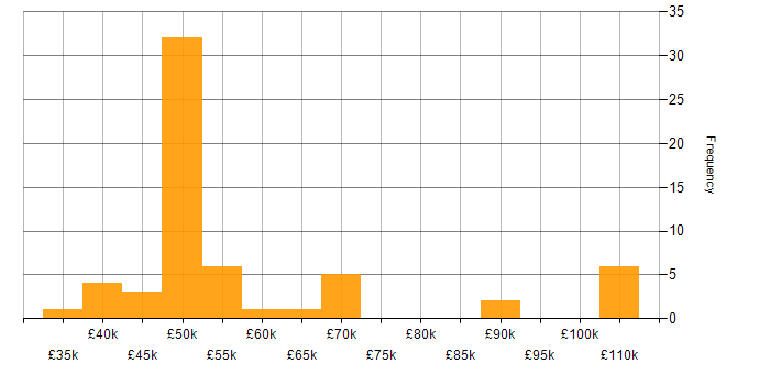 Salary histogram for Augmented Reality in England