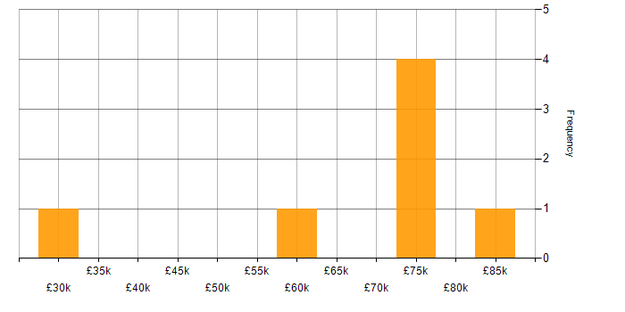 Salary histogram for Automotive in Cambridge