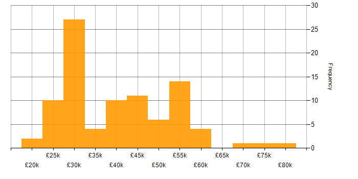 Salary histogram for Avaya in England