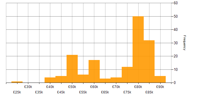 Salary histogram for AWS in Brighton