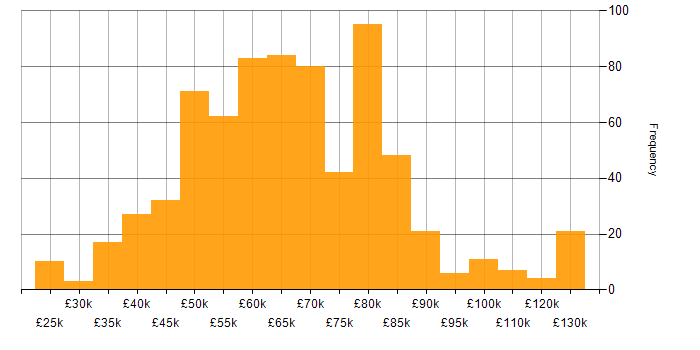 Salary histogram for AWS in Manchester