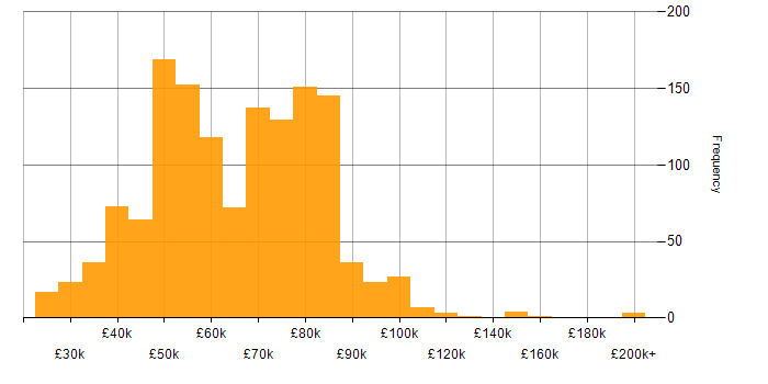 Salary histogram for AWS in the South East