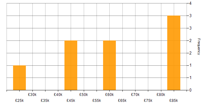Salary histogram for AWS in Stockport