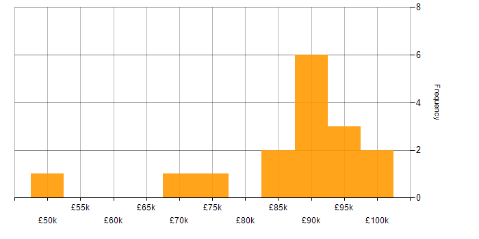 Salary histogram for AWS Certification in the City of London