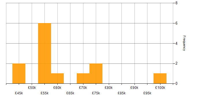 Salary histogram for AWS Certification in the South East