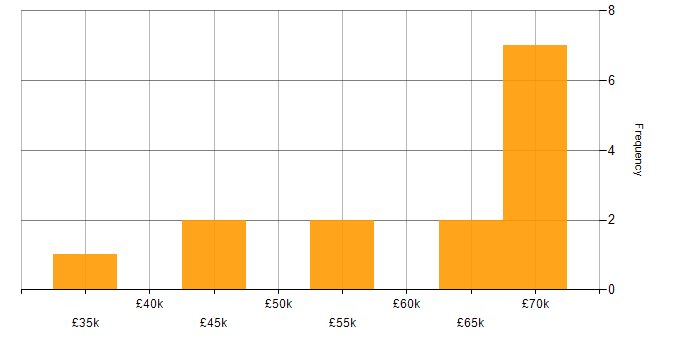 Salary histogram for AWS CloudFormation in the East Midlands