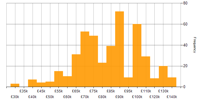 Salary histogram for AWS CloudFormation in London