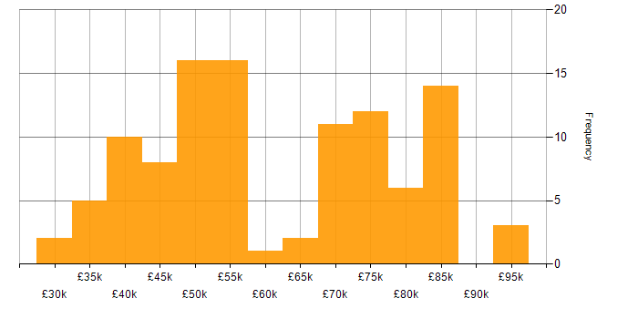 Salary histogram for AWS CloudFormation in the South East