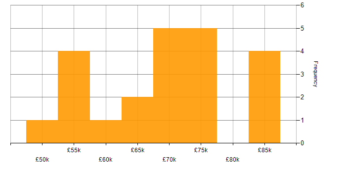 Salary histogram for AWS CloudFormation in the West Midlands