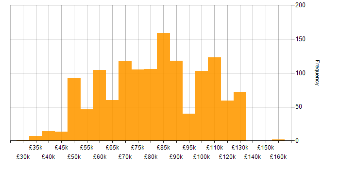 Salary histogram for AWS Engineer in the UK