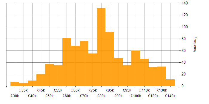 Salary histogram for AWS Lambda in England