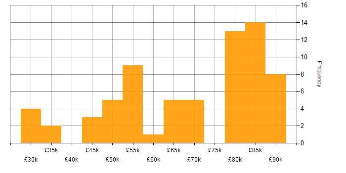 Salary histogram for AWS Lambda in the South West
