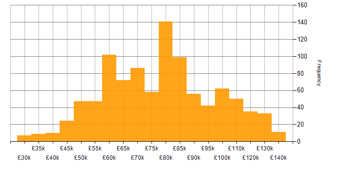 Salary histogram for AWS Lambda in the UK