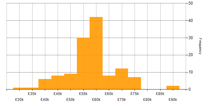 Salary histogram for Axure RP in the UK