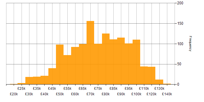 Salary histogram for Azure in the City of London