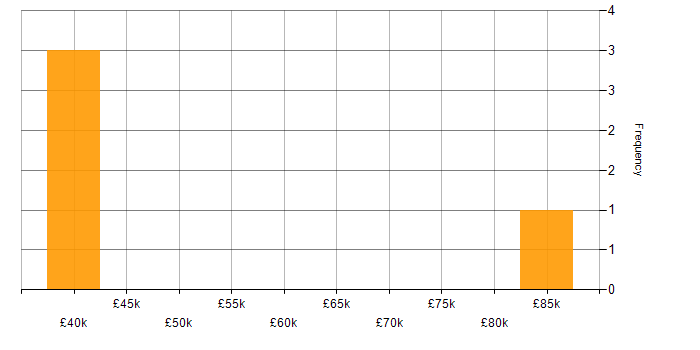 Salary histogram for Azure in Lincolnshire