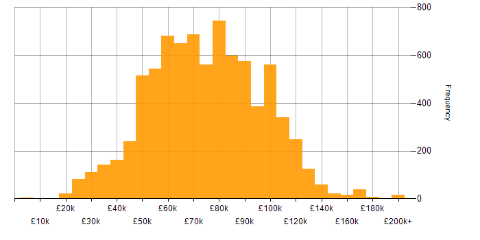 Salary histogram for Azure in London