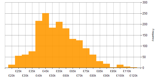 Salary histogram for Azure in the Midlands