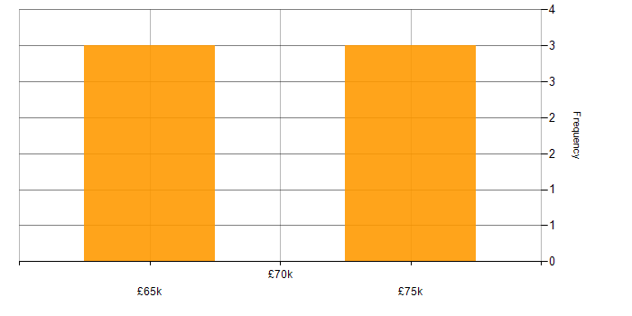 Salary histogram for Azure Functions in Surrey