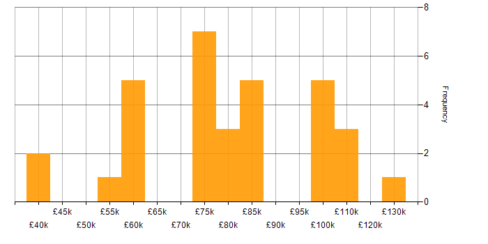 Salary histogram for Azure Service Fabric in the UK