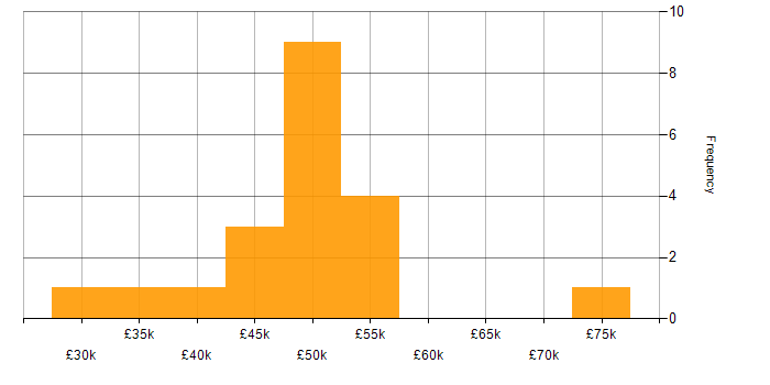 Salary histogram for Azure SQL Database in Wales
